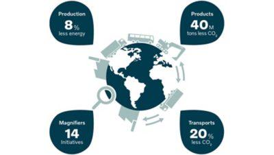 可持续性数据