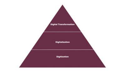 Цифровая трансформация простыми словами