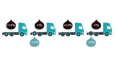 Het brandstofverbruik van een truck is gedeeltelijk afhankelijk van de asconfiguratie.