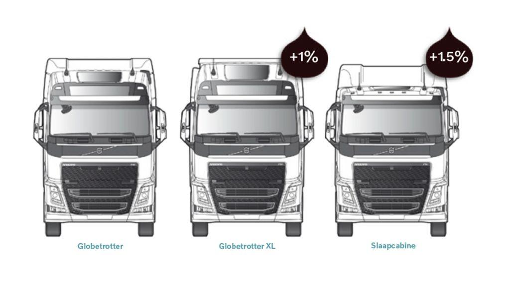 Het type cabine dat u kiest voor uw truck is van invloed op uw brandstofverbruik.