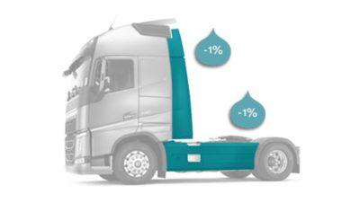 Zijfenders en chassisskirts kunnen een positieve invloed hebben op uw brandstofverbruik.