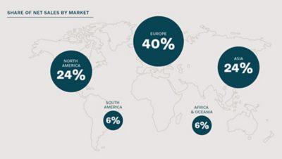 Mapa świata z procentami udziału Grupy Volvo w sprzedaży netto według rynków na każdym kontynencie