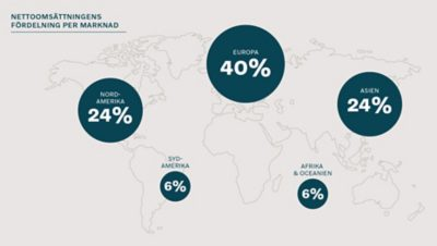 World map with the percentages for Volvo Group's share of net sales by market in each continent