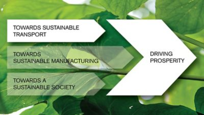 Towards Sustainable Transport