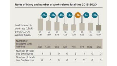 Wykres przedstawiający liczbę wypadków powodujących niezdolność do pracy w latach 2013–2020
