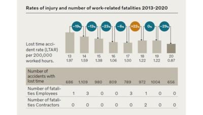 Een grafiek met het percentage verloren tijd door ongevallen over 2013-2020