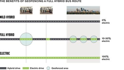 Diagram showing the benefits of geofencing a full hybrid bus route