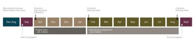 Timeline of Volvo Groups international graduate program