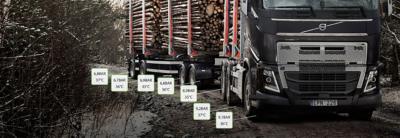Volvo Älykäs Rengaspalvelu