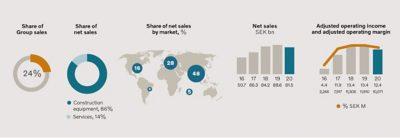 VCE Graph regarding sales