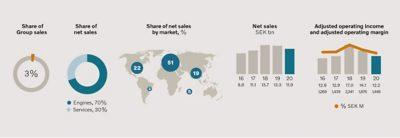 Volvo Penta graphs regarding sales