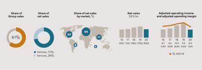 Volvo Truck graphs regarding sales