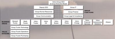 Volvo Group organizational chart