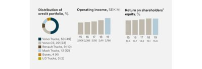 Graphs from Volvo Financial Services