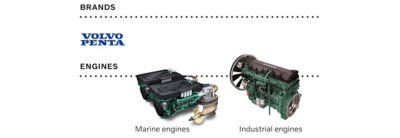 Volvo Penta logo and their offering of marine and industrial engines