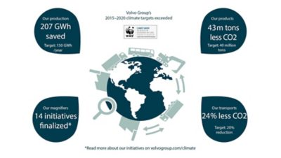 Making the Volvo Group climate neutral