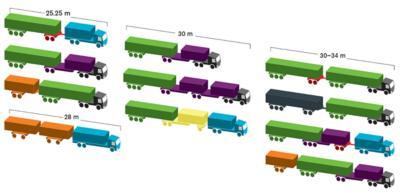 Afmetingen typische LZV-combinaties.