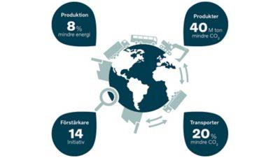 Datos de sostenibilidad