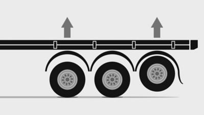 El levantamiento de eje automático ahorra combustible y disminuye el desgaste de los neumáticos