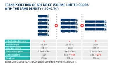 Hier ziet u de resultaten van een proefrit tussen Göteborg en Malmö waarbij met zowel gewone combinaties als LZV's hetzelfde volume goederen wordt vervoerd. De resultaten toonden een significante reductie van zowel de brandstofkosten als de CO2-uitstoot.
