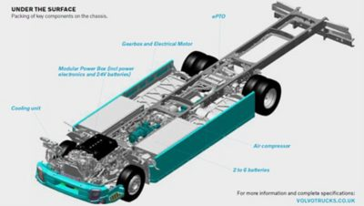 The Volvo FL Electric is equipped  with components and systems that are unique to electric trucks