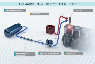 Hoe werkt een LNG-aandrijflijn?