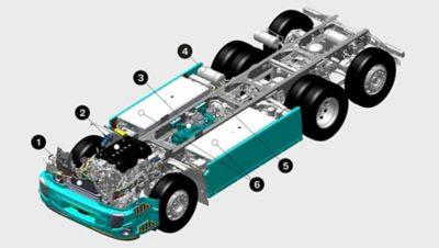 Der Volvo FE Electric ist mit Komponenten und Systemen ausgestattet, die es nur in elektrischen Lkw gibt.