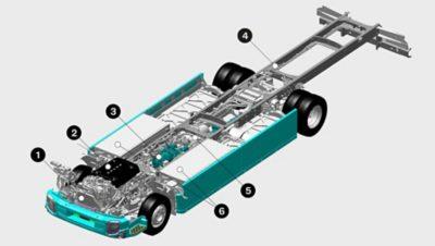 De Volvo FL Electric is uitgerust met componenten en systemen die uniek zijn voor elektrische trucks