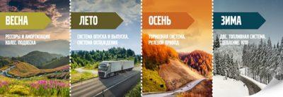 календарь акций Volvo Trucks