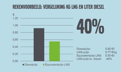 Rekenvoorbeeld. Een directe vergelijking tussen de prijs van een kg LNG en een liter diesel is niet mogelijk, dus moet de energie-inhoud mee worden genomen in de berekening. Het resultaat is de zogenaamde 'dieselequivalentprijs' voor LNG.