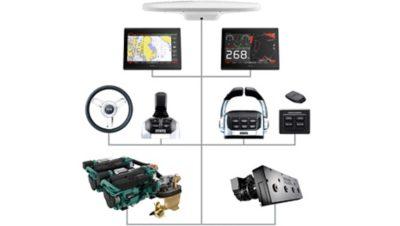 Geïntegreerd systeem Volvo Penta